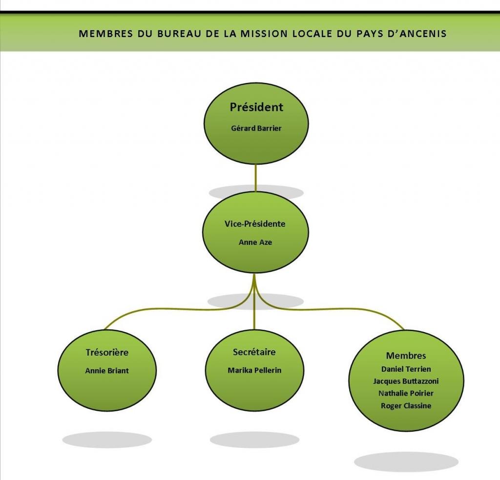 Mission locale du pays d 39 ancenis le bureau de la mission - Difference entre conseil d administration et bureau ...